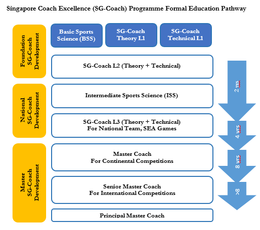 SG Coach Excellence Programme Formal Education Pathway